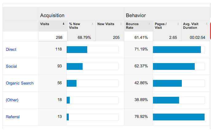 Google analytics acquisition explained for business owners