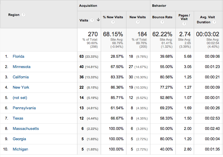 Google Analytics explanation of where your traffic comes from